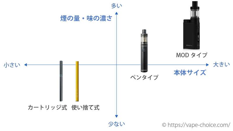 電子タバコ 4つの種類のチャート図