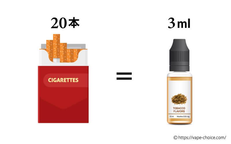 たばこをリキッドの量に換算すると